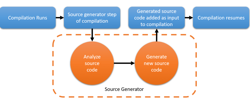 Cover image for The C# Source Generators revolution