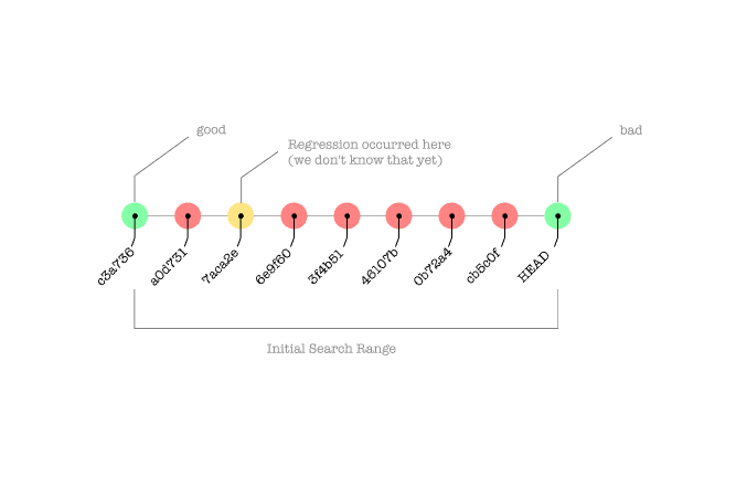 git bisect: A Gentle Introduction