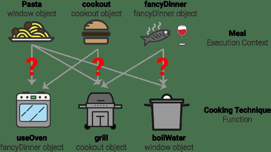 DiagramCookingContext