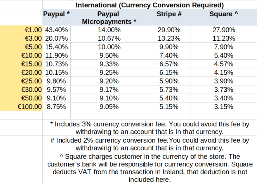 international fees with currency conversion fees included