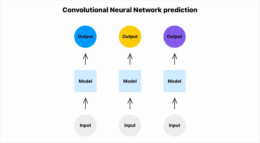 Convolutional Neural Network prediction