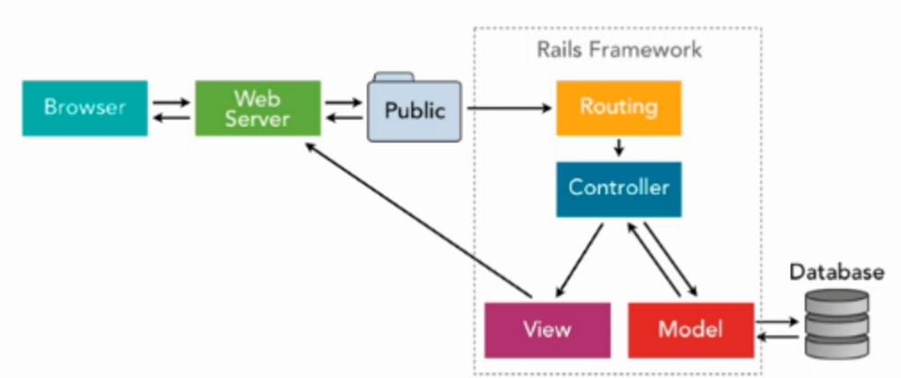 Cover image for Rails Refresher