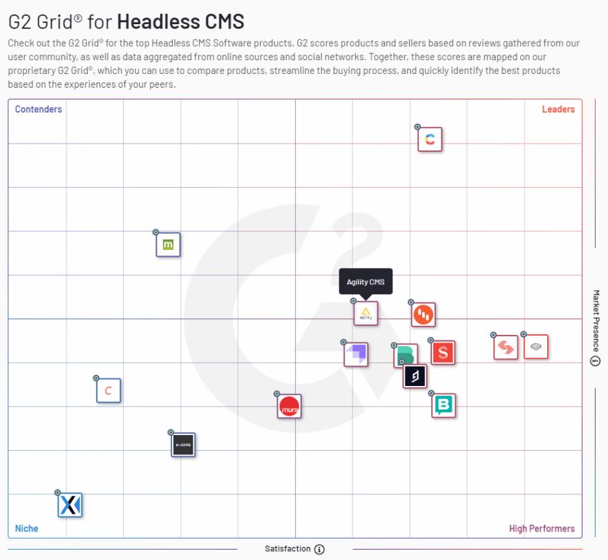 G2 Grid for Headless CMS