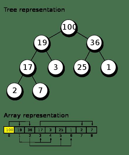 Binary Heap Tree vs Array Structures Comparison