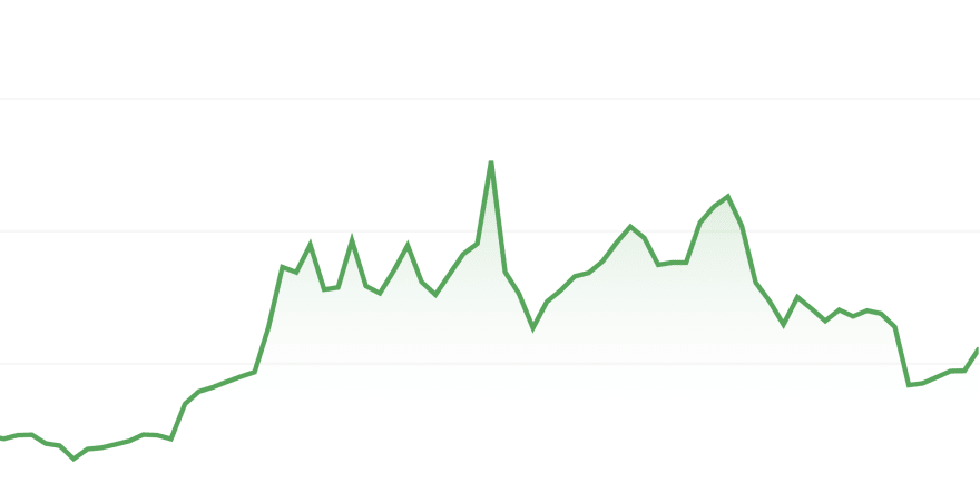 Fastly stock price