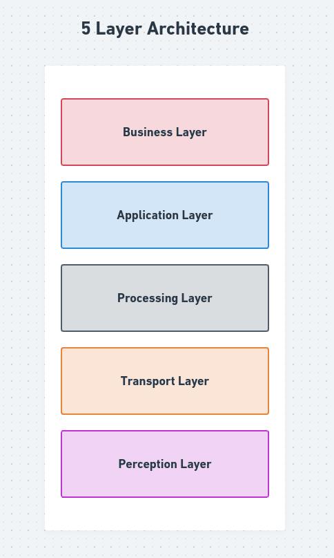 5 layer architecture
