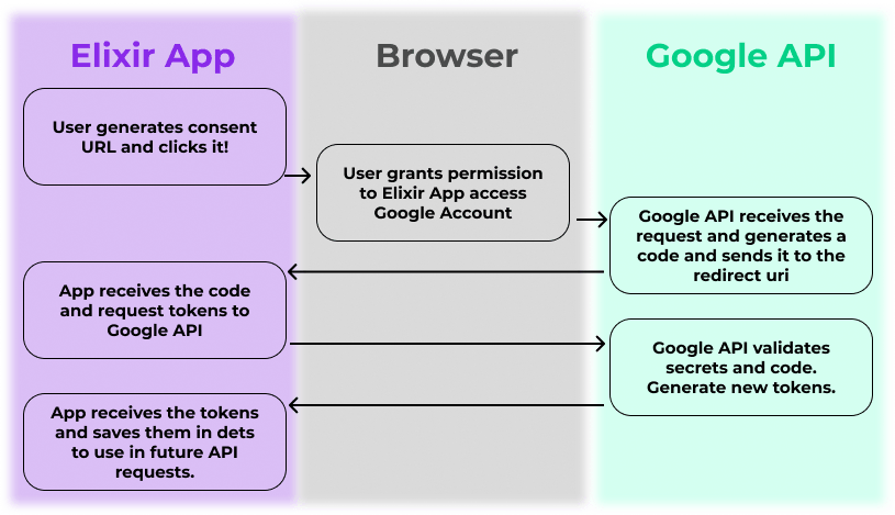 Flow from generating a consent url to create Google API tokens for API calls
