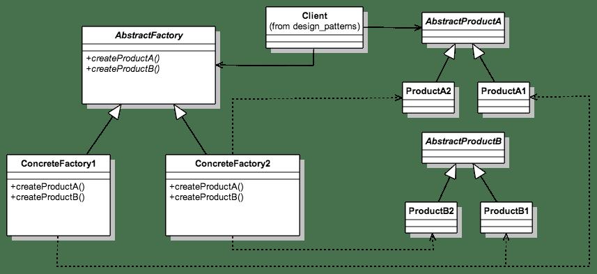 Diagrama UML del libro Design Patterns: Elements of Reusable Object-Oriented Software.