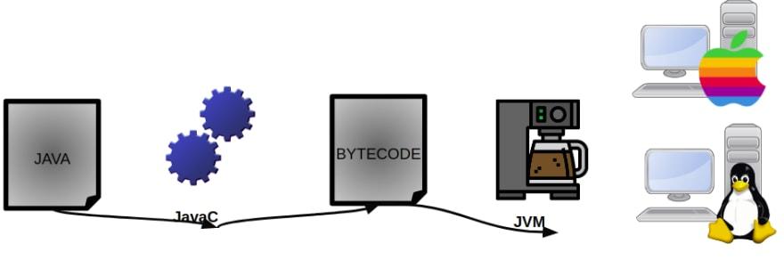 compilador java