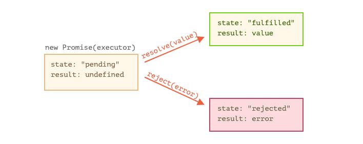Promise graph