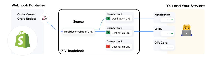 Scheme of webhook delivery with Hookdeck event filters for Shopify example