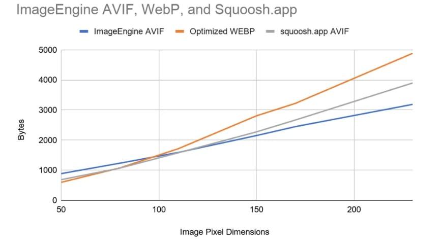 ImageEngine vs Squoosh app AVIF stats
