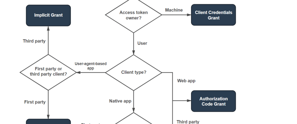 Cover image for Let's talk OAuth infrastructure for native integrations