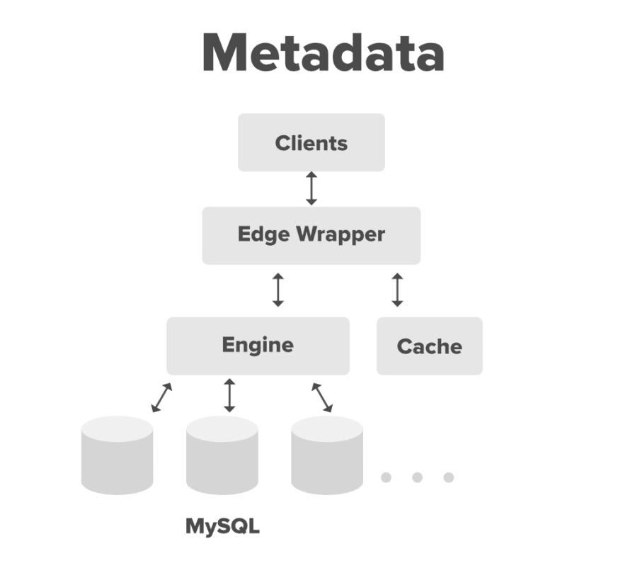 System-Design-Dropbox-Metadata-Edge-Wrapper.png