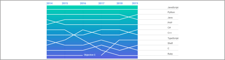 GitHub statistics