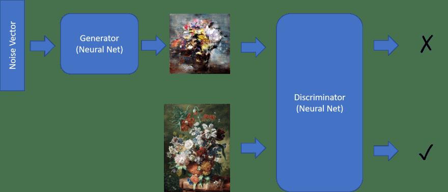 Arquitectura de la GAN