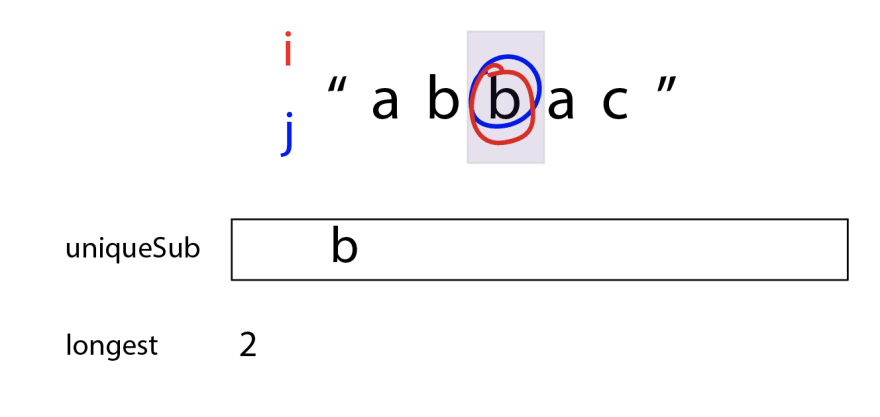 "`i` has moved over, and now `i` and `j` are both on the same letter b. The purple box only covers that letter. uniqueSub is ""b"", and longest is still 2."