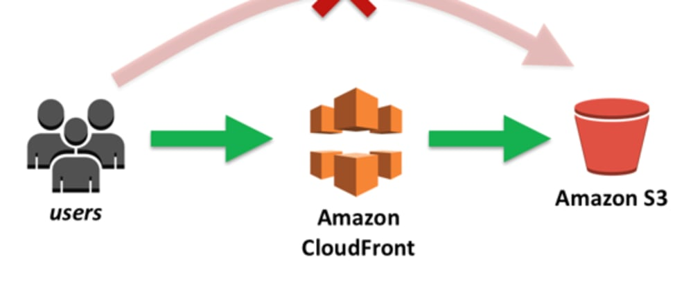 Cover image for Integrating AWS CloudFront with Third Party Domain Provider