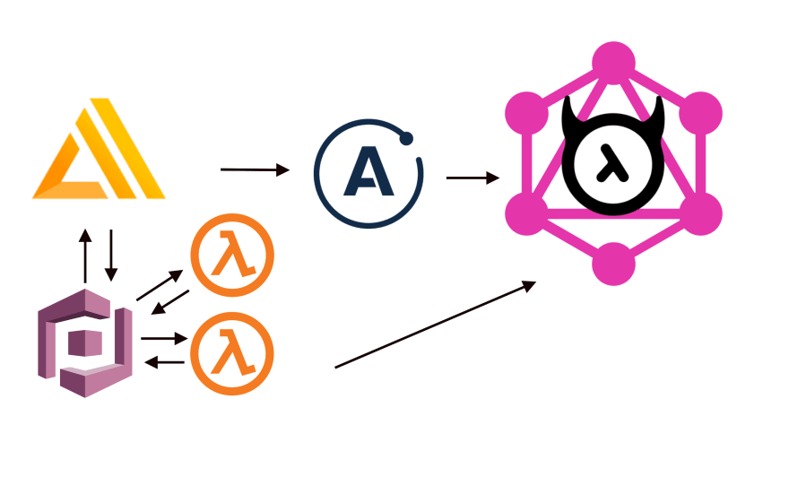Using Amplify CLI for adding Auth to your Hasura GraphQL
