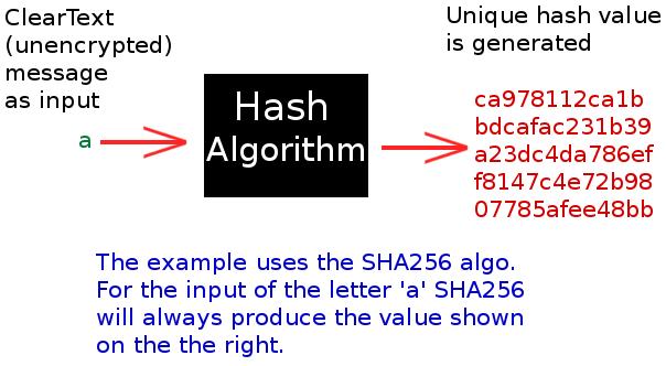 sha-256 hash overview