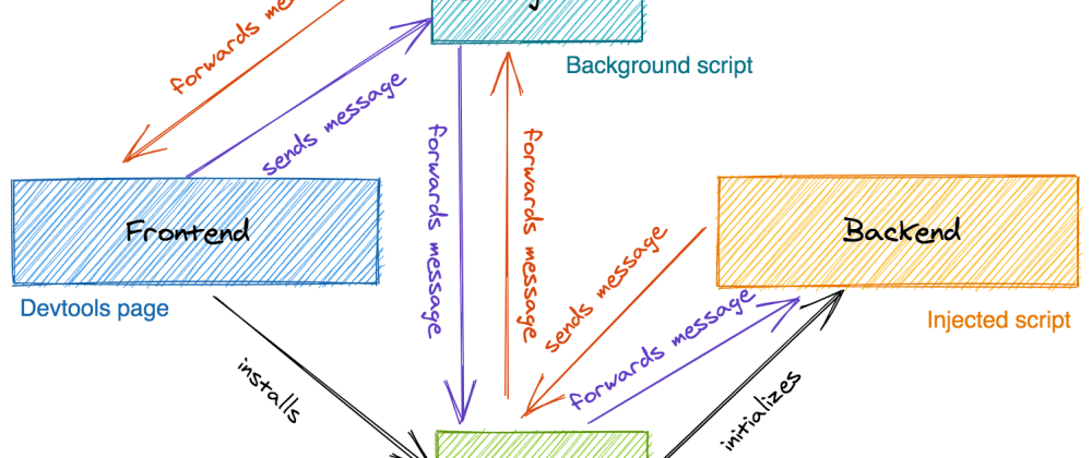 Cover image for How a DevTools Extension is Made