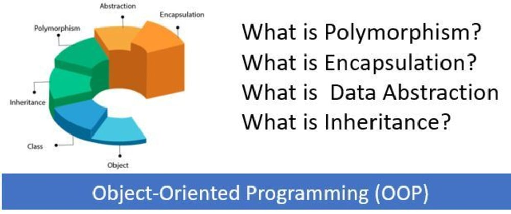 Cover image for What is Polymorphism, Encapsulation, Data Abstraction and Inheritance in Object-Oriented Programming?