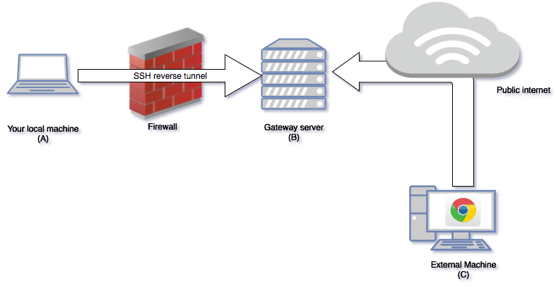reverse proxy setup