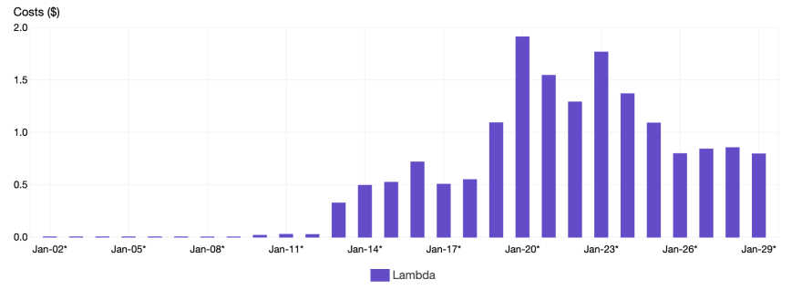 Last Month's Lambda Spending