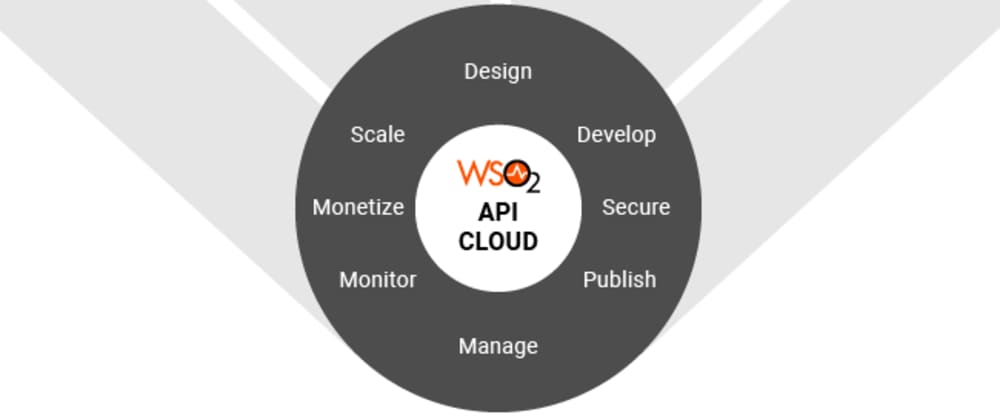 Cover image for WSO2 API Cloud projects initialization and deployment using the CLI Tool