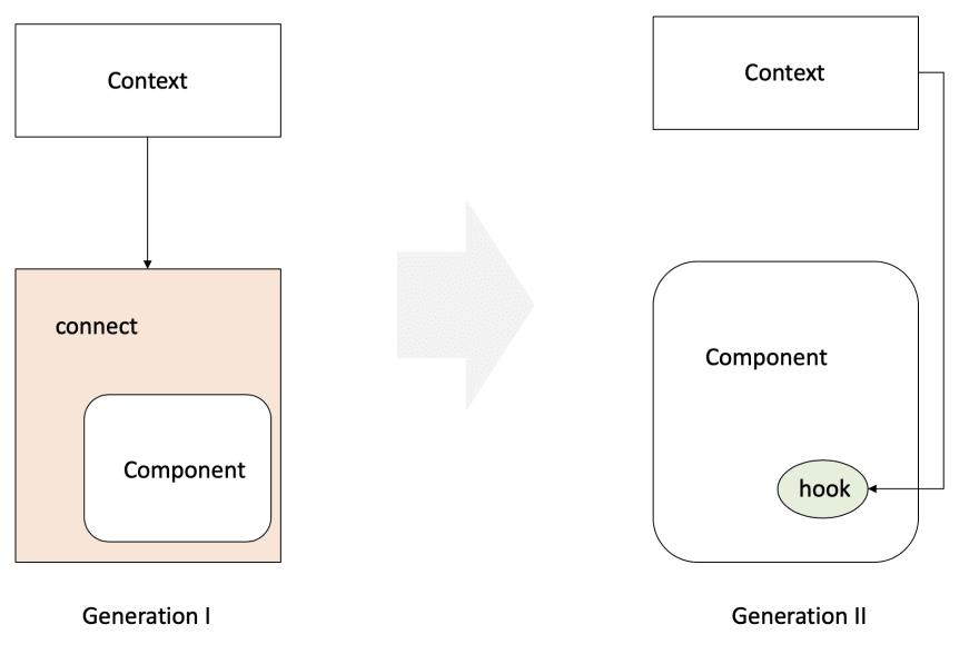 Generation 2 global state management