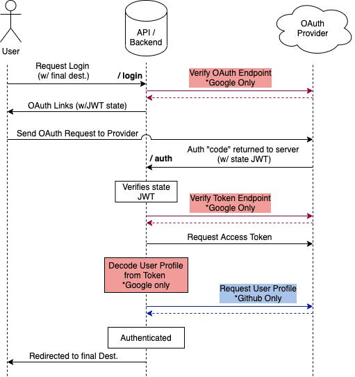 oauth flow diagram