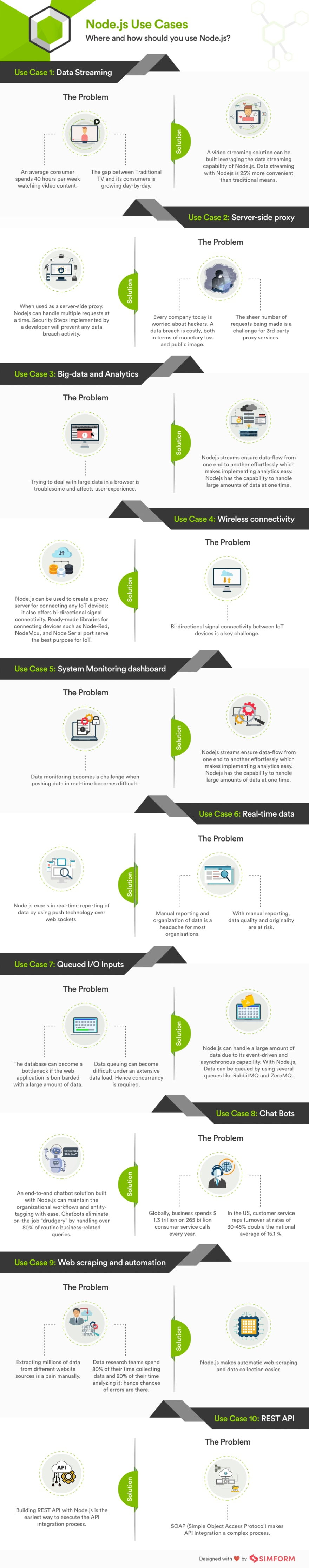 Node.js use-case Infographic