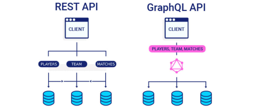 Graphql and Rest data fetching