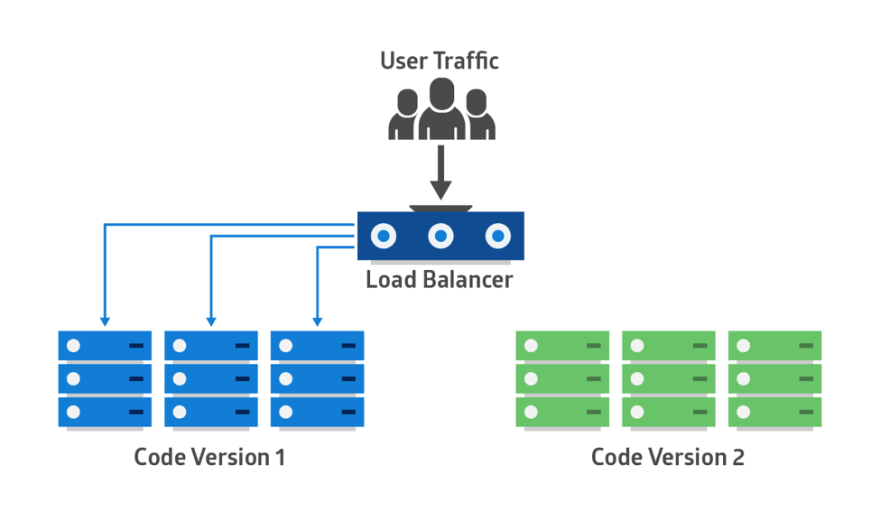 Intro to deployment strategies: blue-green, canary, and more