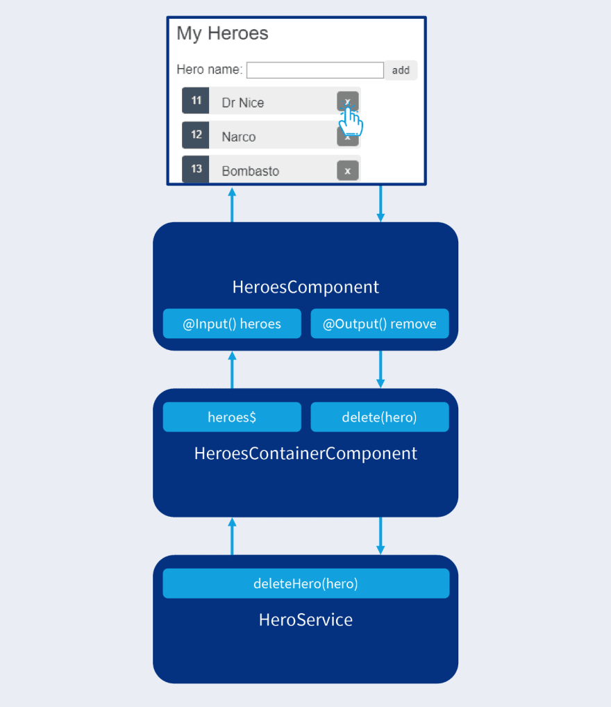 The remove hero control flow with a presentational component.