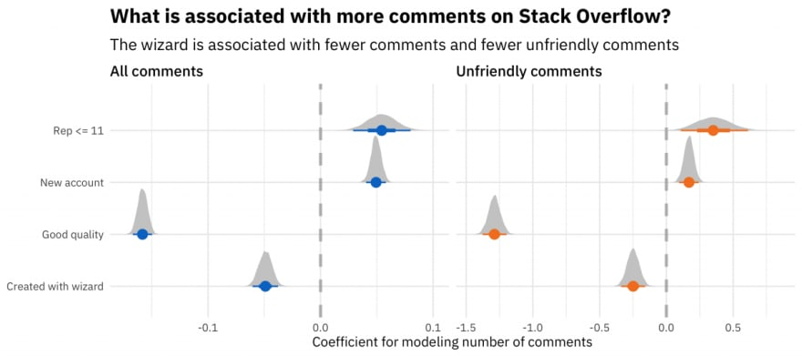 A graph showing that the Ask Question Wizard is associated with fewer overall comments and fewer unfriendly comments