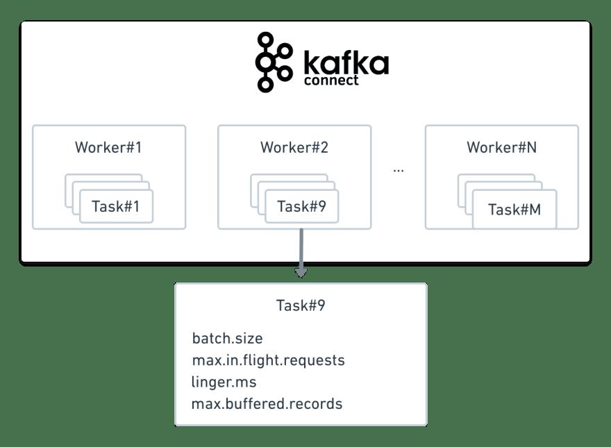 scalibility of kafka connect
