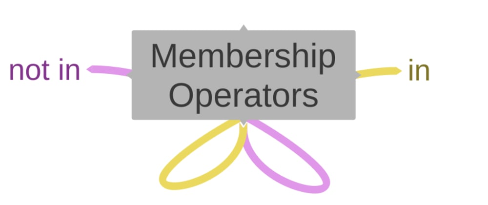 Cover image for Membership Operators in python