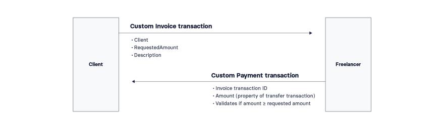 Lisk Bills Diagram Transactions