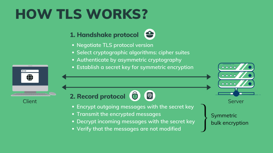 How TLS works