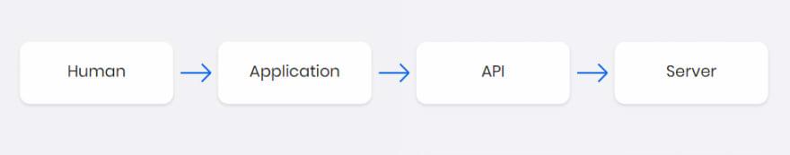depop bot API