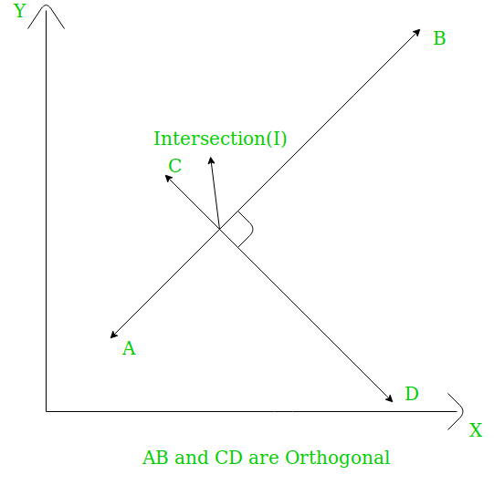 """Graph with two lines, AB and CD. AB is at 90° to CD. The intersection between the two is labelled and the graph has a label """"AB and CD are Orthoganal"""""""