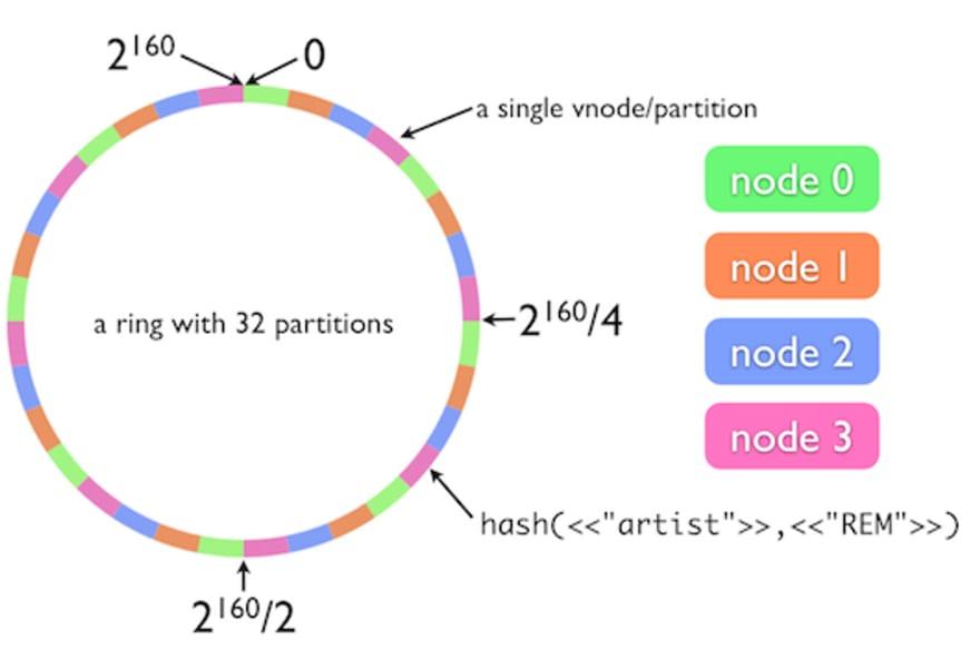 Hash Ring example. Credit: Mathias Meyer from Travis CI