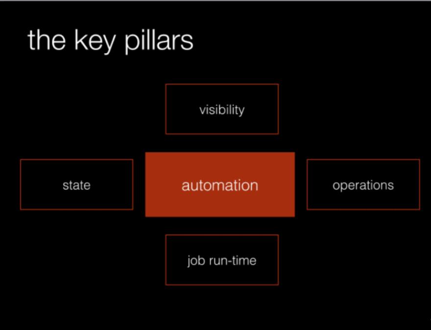 DevOps key pillars