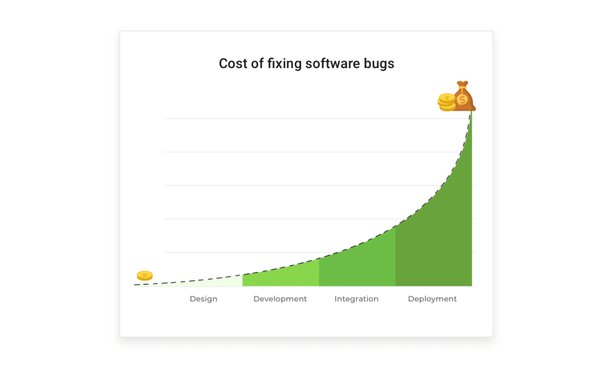 cost-of-fixing-sofrware-bugs