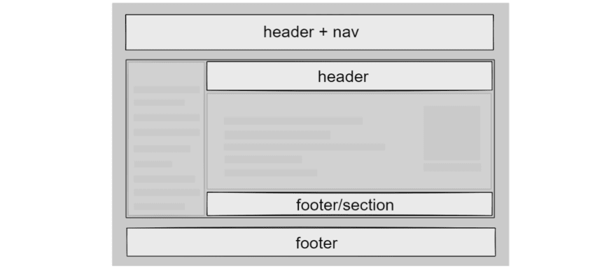 The header and footer HTML elements