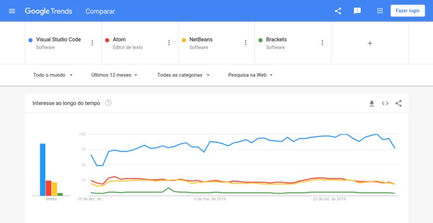 Google Trends - VS Code x Atom x NetBeans x Brackets