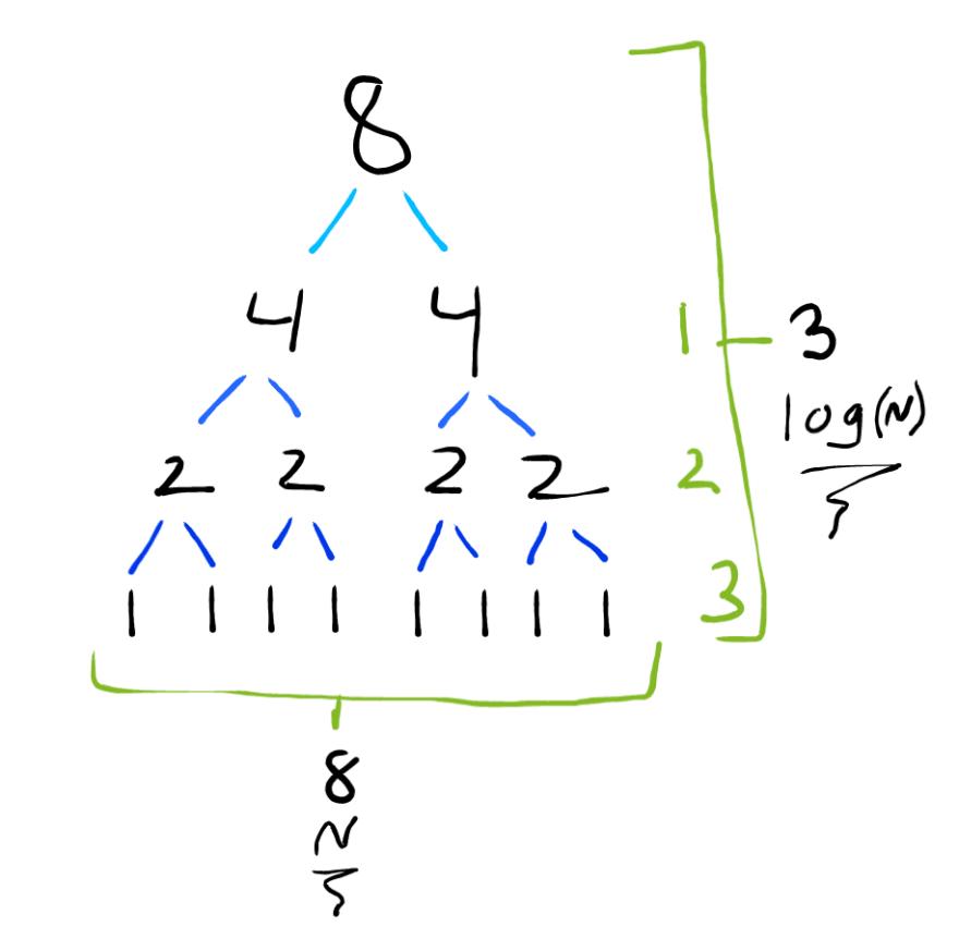 Split diagram of Merge Sort