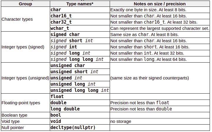 Cpp_Data_Types