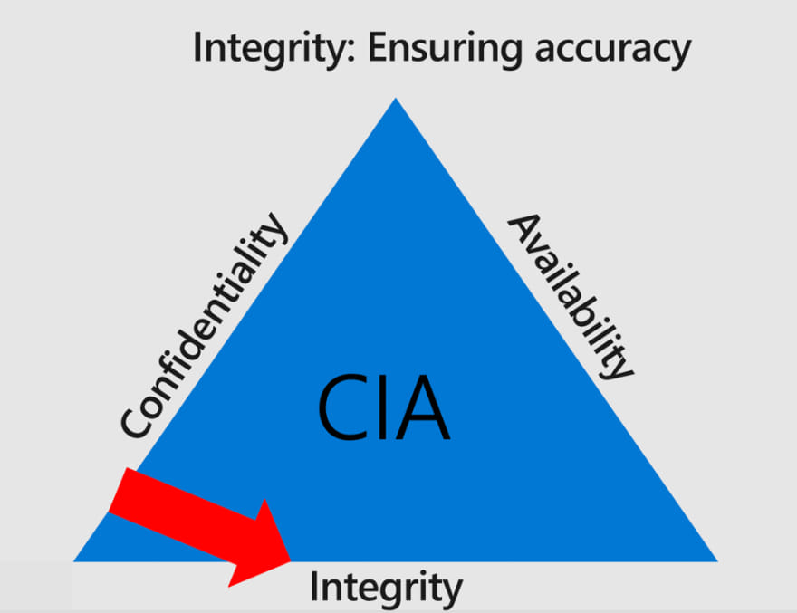 Integrity means accuracy.